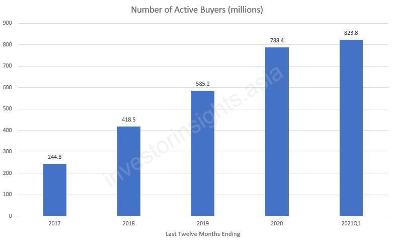 Pinduoduo Number of Active Buyers