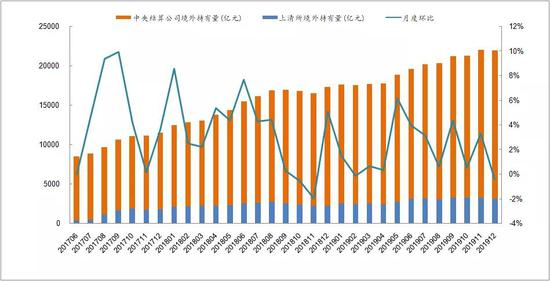 Foreign Ownership of Chinese bonds