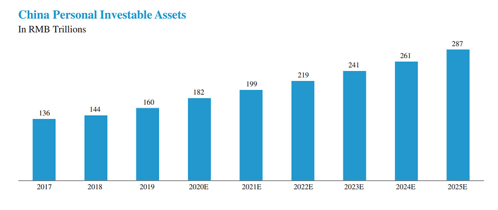Personal Investable Assets in China