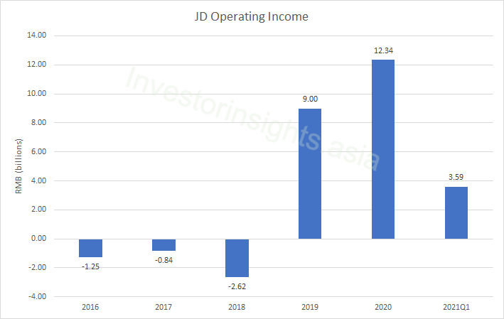 JD Operating Income