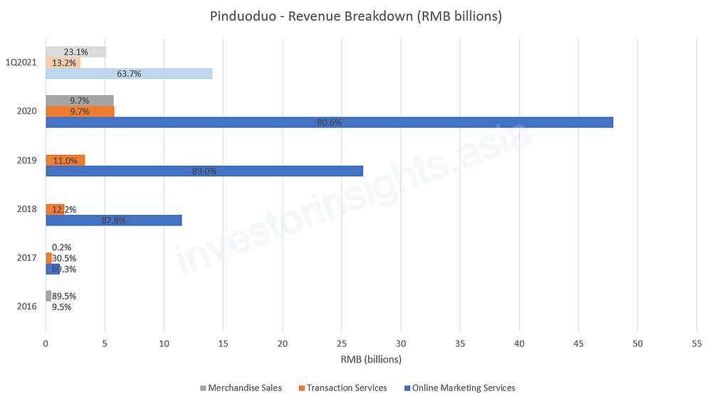 Pinduoduo Revenue Breakdown by Segment