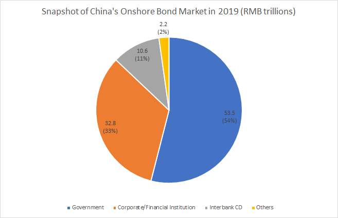 Breakdown of China's Onshore Bond Market