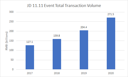 JD 11.11 sales volume in 2020