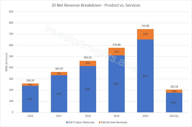 JD Net Revenue Breakdown