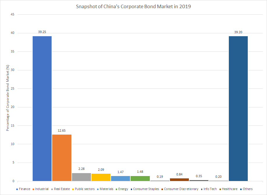 Breakdown of China's Corporate Bond Market by Issuer Sector
