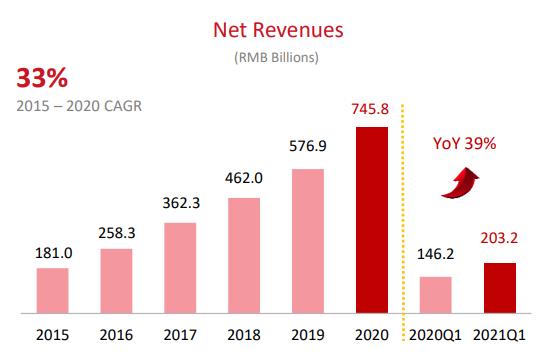 JD Net Revenues