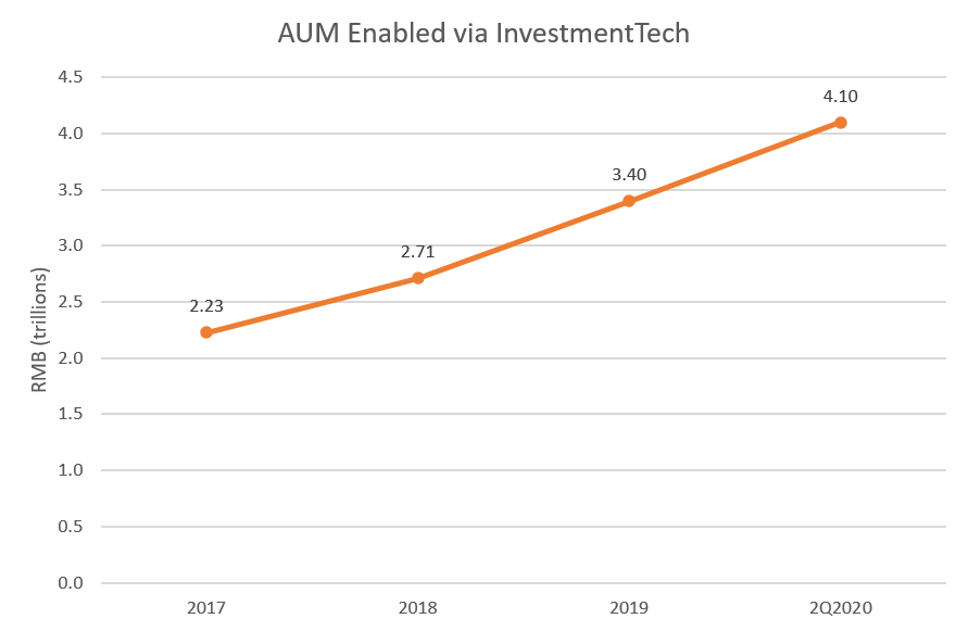 Ant InvestmentTech growth
