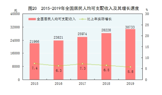 Growth in Chinese Disposable Income
