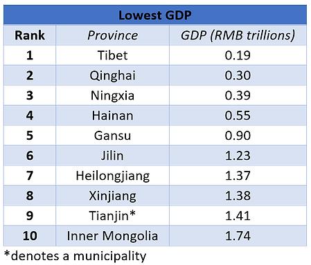Provinces_LowestGDP.PNG