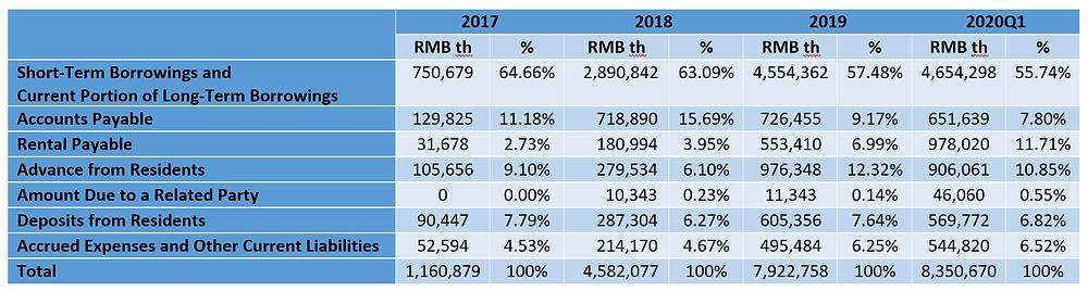 Breakdown of Danke's Current Liabilities
