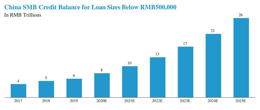 SMB Credit Growth