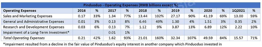 Pinduoduo Operating Expense Breakdown