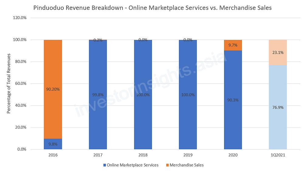 Pinduoduo Revenue Breakdown