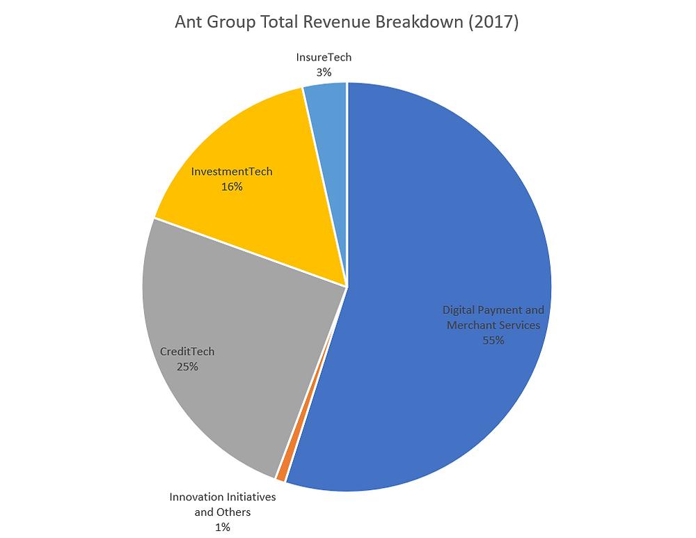 Ant revenue breakdown