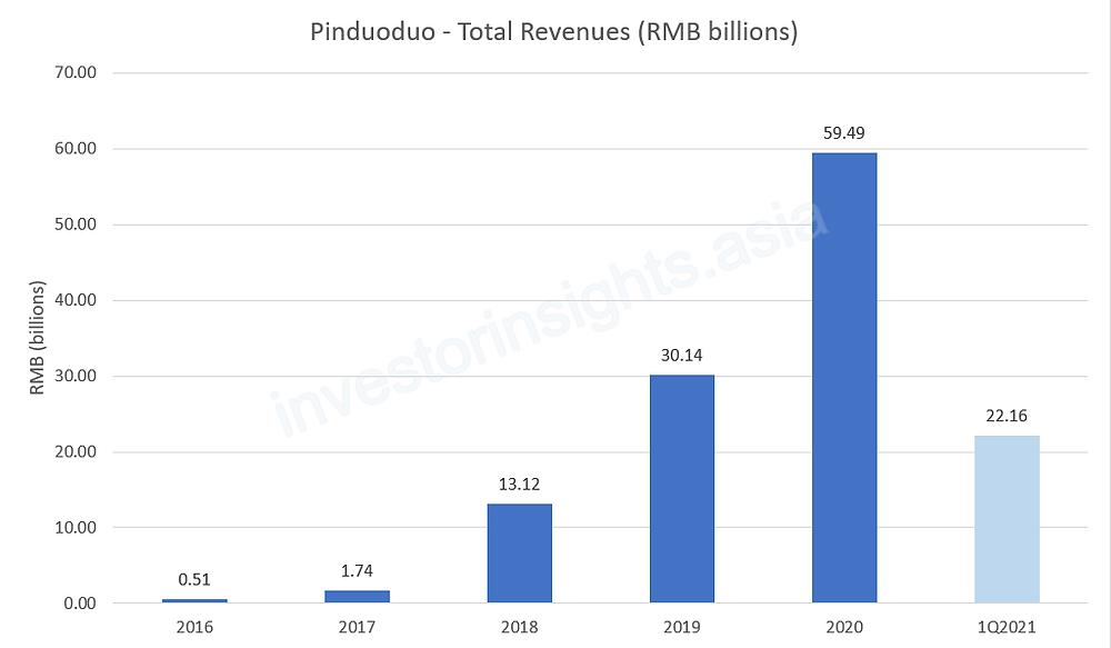 Pinduoduo Total Revenues