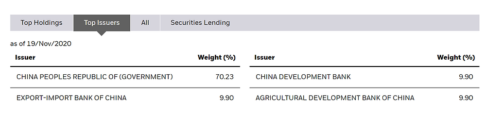 iShares CYNB fund top issuers