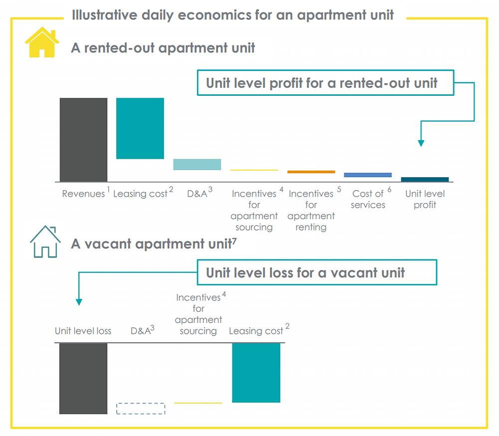 Danke apartment revenue and costs