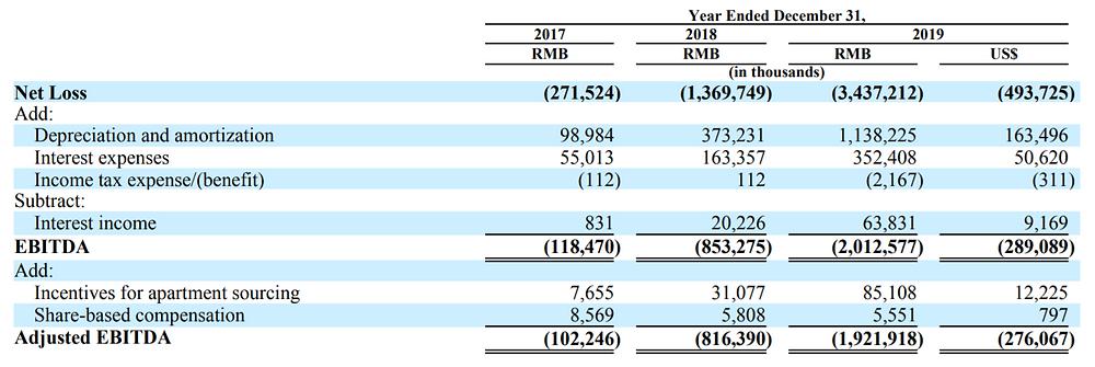 Danke's annual losses
