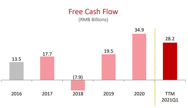 JD Free Cash Flow