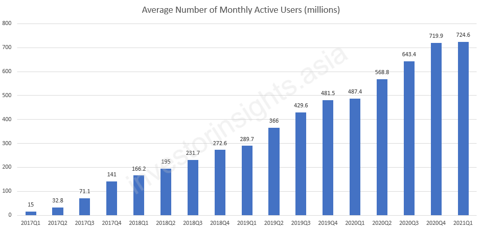 Pinduoduo Monthly Active Users