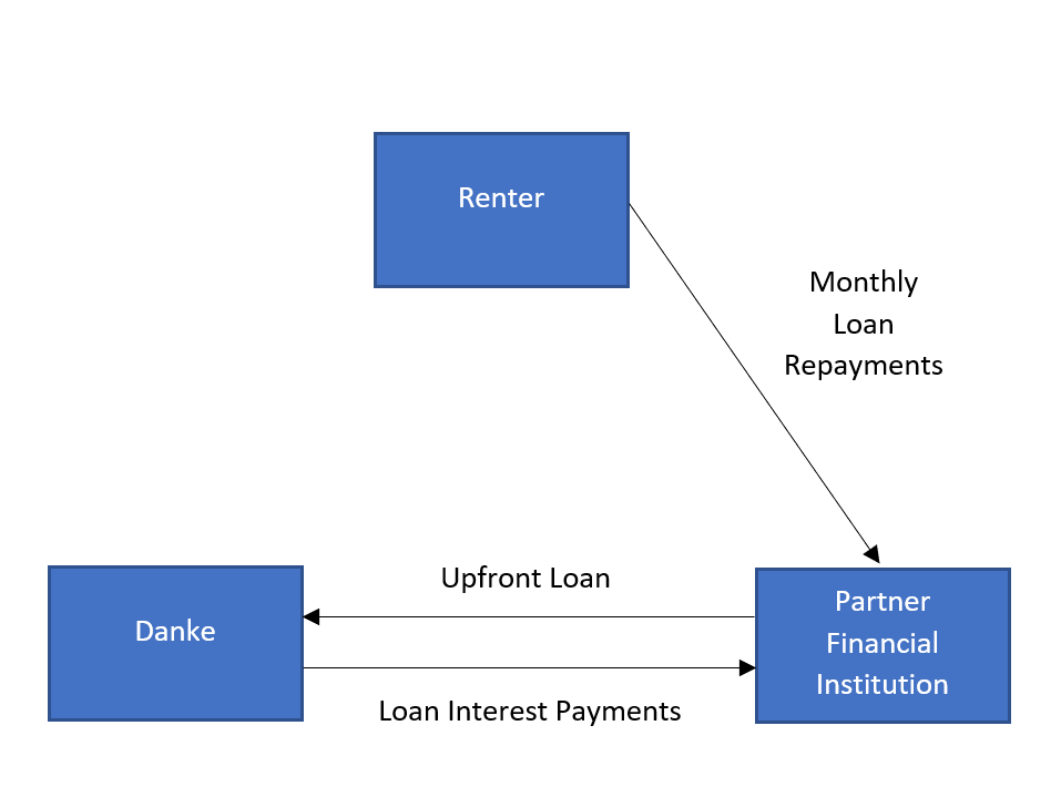 How Rent Loan Financing Works