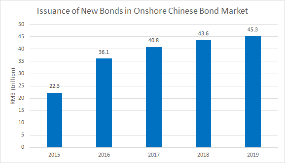 Volume of New Bonds issued in China