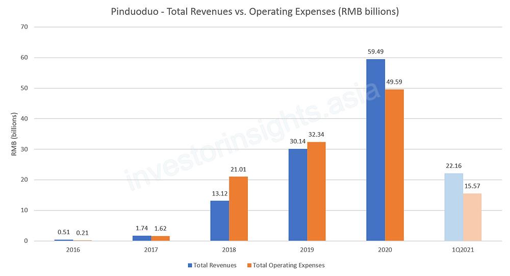 Pinduoduo Total Revenues vs. Operating Expenses