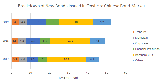 Breakdown of new bonds issued in onshore Chinese bond market