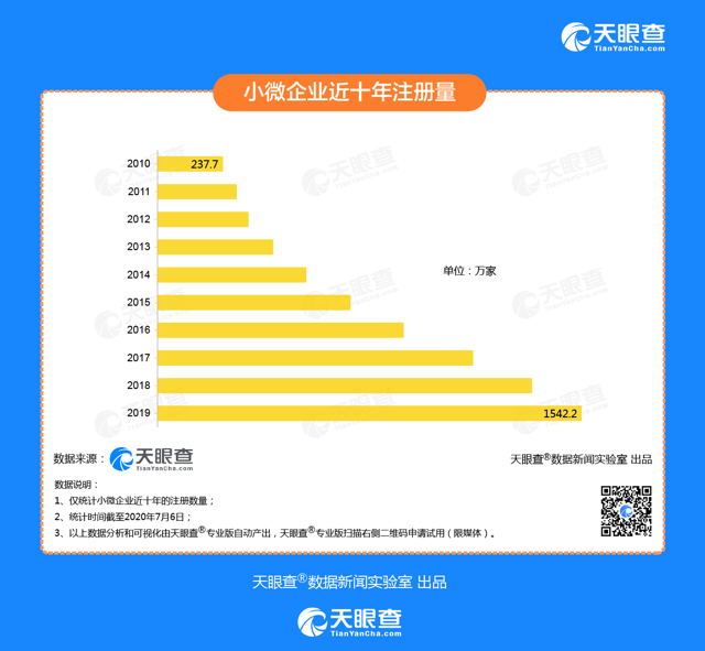 Number of new businesses in China