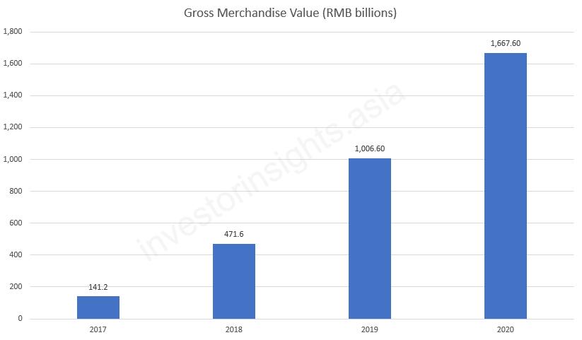 Pinduoduo Gross Merchandise Value
