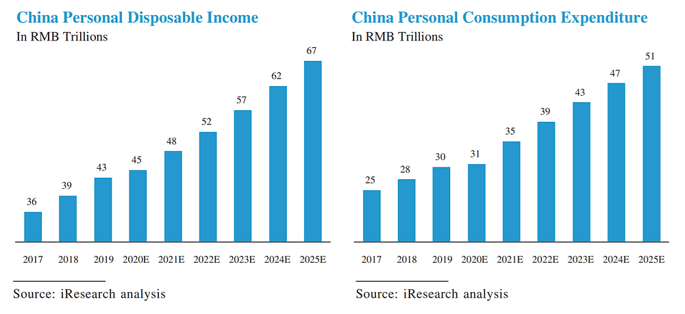 Growth in Chinese disposable income and consumption expenditure