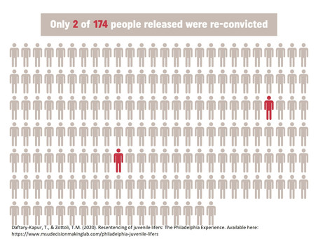 Juvenile lifers can be considered low-risk releases