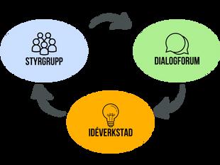 Ny samarbetsplan för Malmöandan