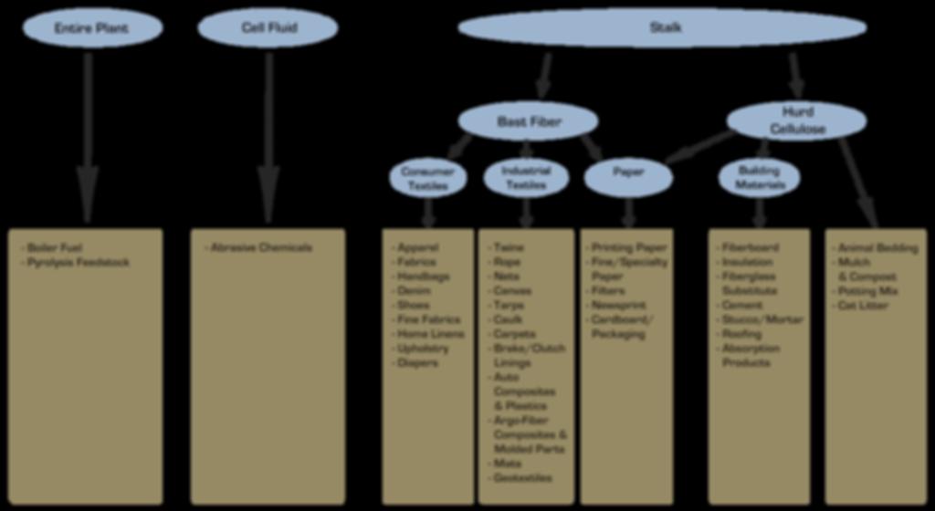 Hemp Uses Diagram_2-2.png