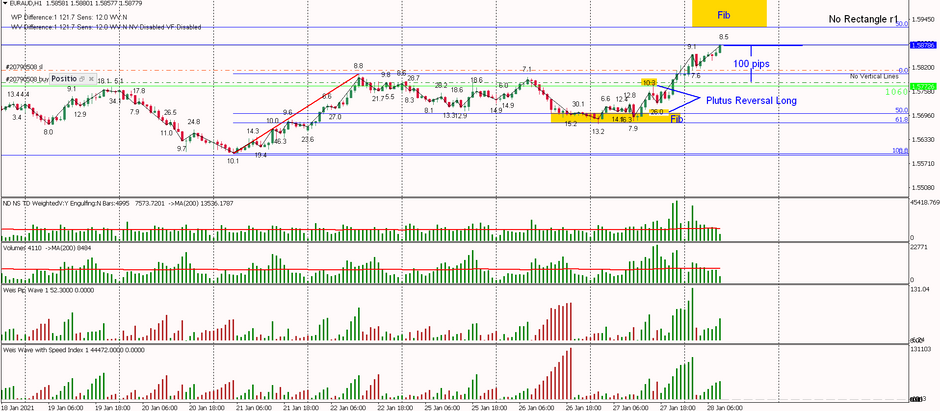 EURAUD - Plutus Reversal Long, 100 pips and counting