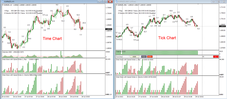 New Video - Trading tick charts Part 2