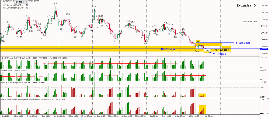 EURGBP - Is it Cooking for Long?