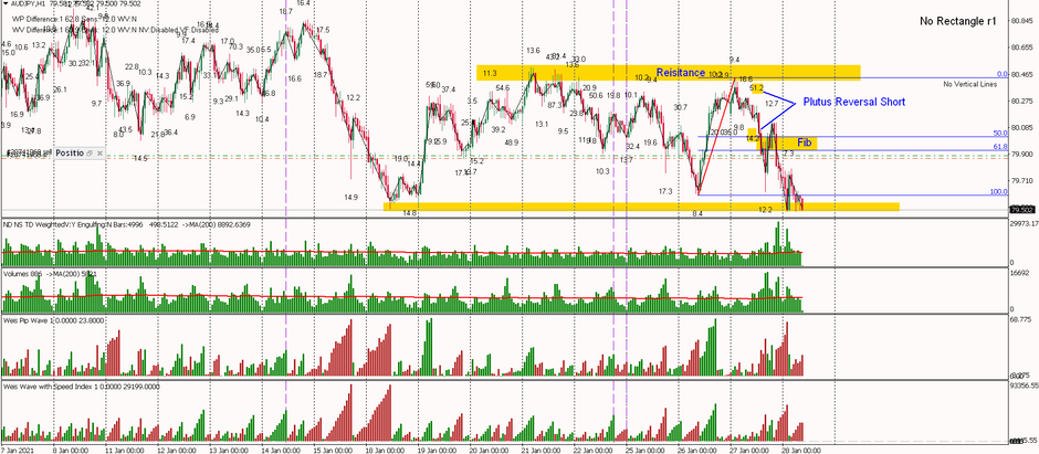 AUDJPY - Plutus Reversal Short, 40 pips and counting