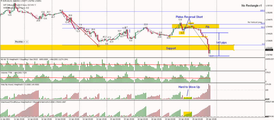 EURCAD - Plutus Reversal Short on Fib and down we go 140 pips