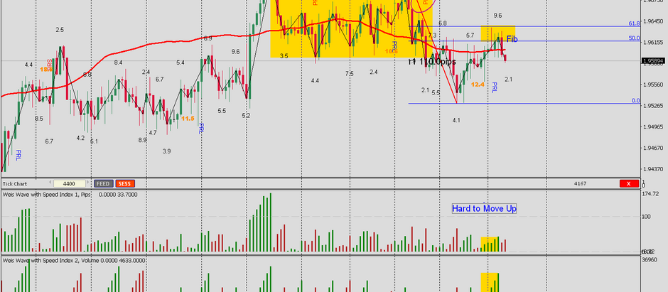 GBPNZD - Not a Bad tip to my VIP members, 135 pips so far!!!