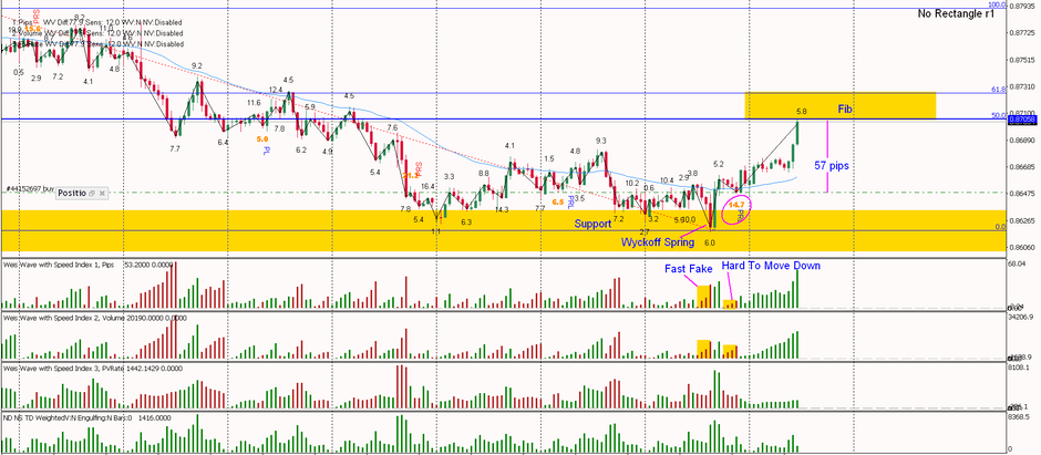 NZDCAD- Yesterday's tip to my VIP members paying out today, this is Why!