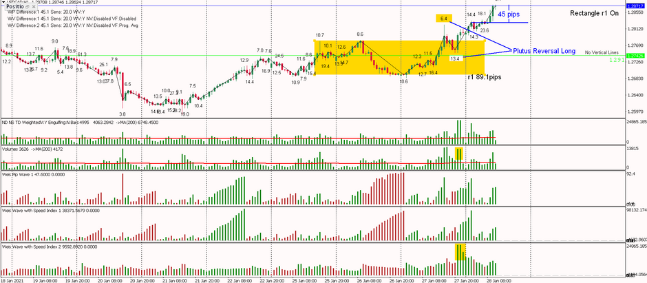 USDCAD - Missed the Plutus Reversal Long on Exit , 45 pips and counting