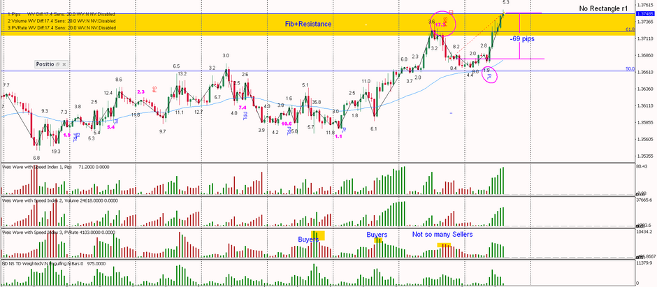 GBPUSD - A loosing trade -69 pips, this is why!