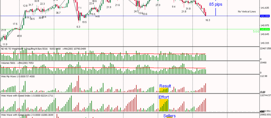 GBPJPY - Beautiful trade from yesterday 85 pips and running, this is Why!!