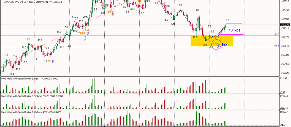 EURAUD - PRL right on Fib and up we go!