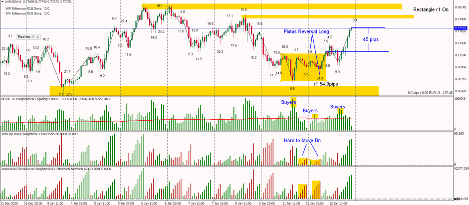 AUDUSD - Hard to Move Down, Plutus Reversal Long and up we go , 45 pips so far.