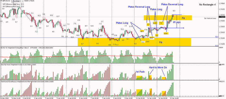 GBPCAD - Multiple Long Patterns, 95 pips