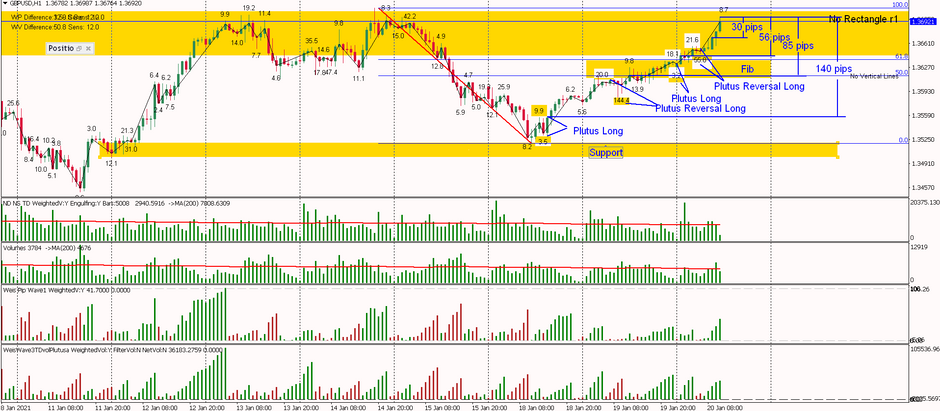 GBPUSD - Multiple Long Patterns on the way up 140pips
