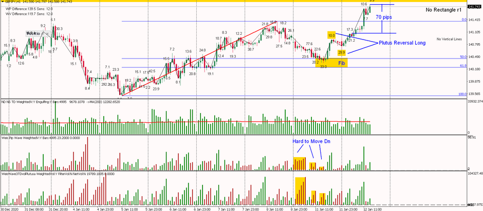GBPJPY - Hard to Move Down, Hit the Fib and Plutus Reversal Long 70 pips