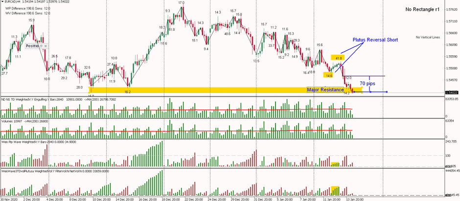 EURCAD- Plutus Reversal Short and we continued down, 70 pips